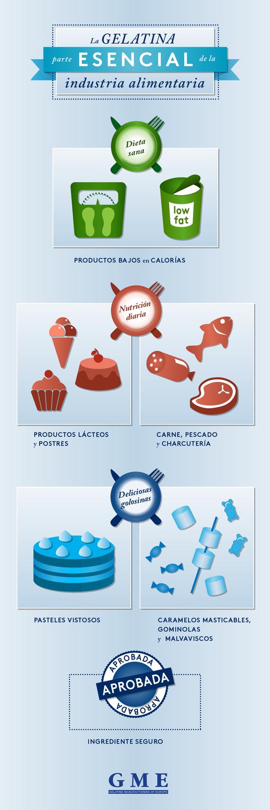 Food Applications