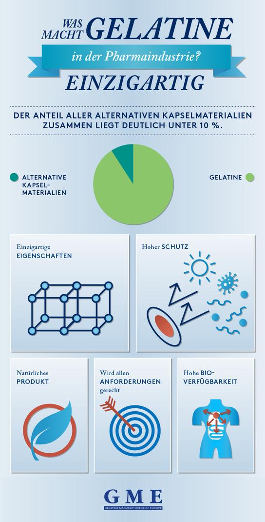Warum wir uns für Gelatine entscheiden