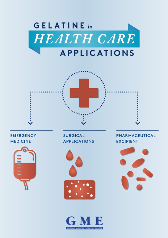 Gelatine in health care applications