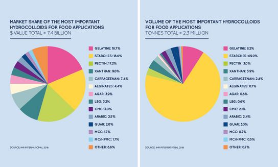 Market share of the most important hydrocolloids for food applications (value).