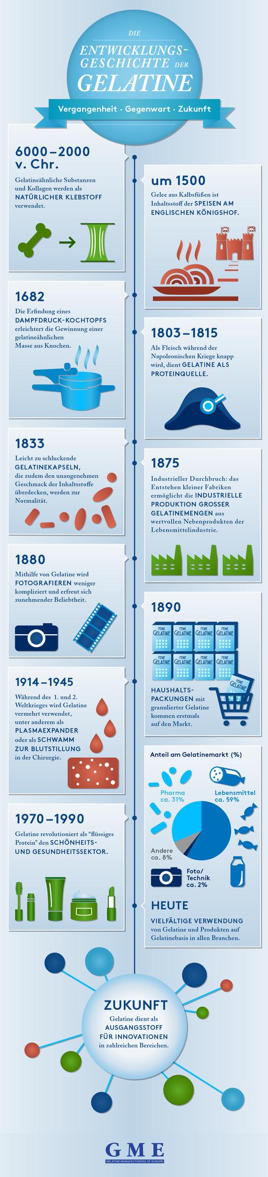 Die Entwicklungsgeschichte der Gelatine